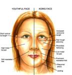 aging face & eyes